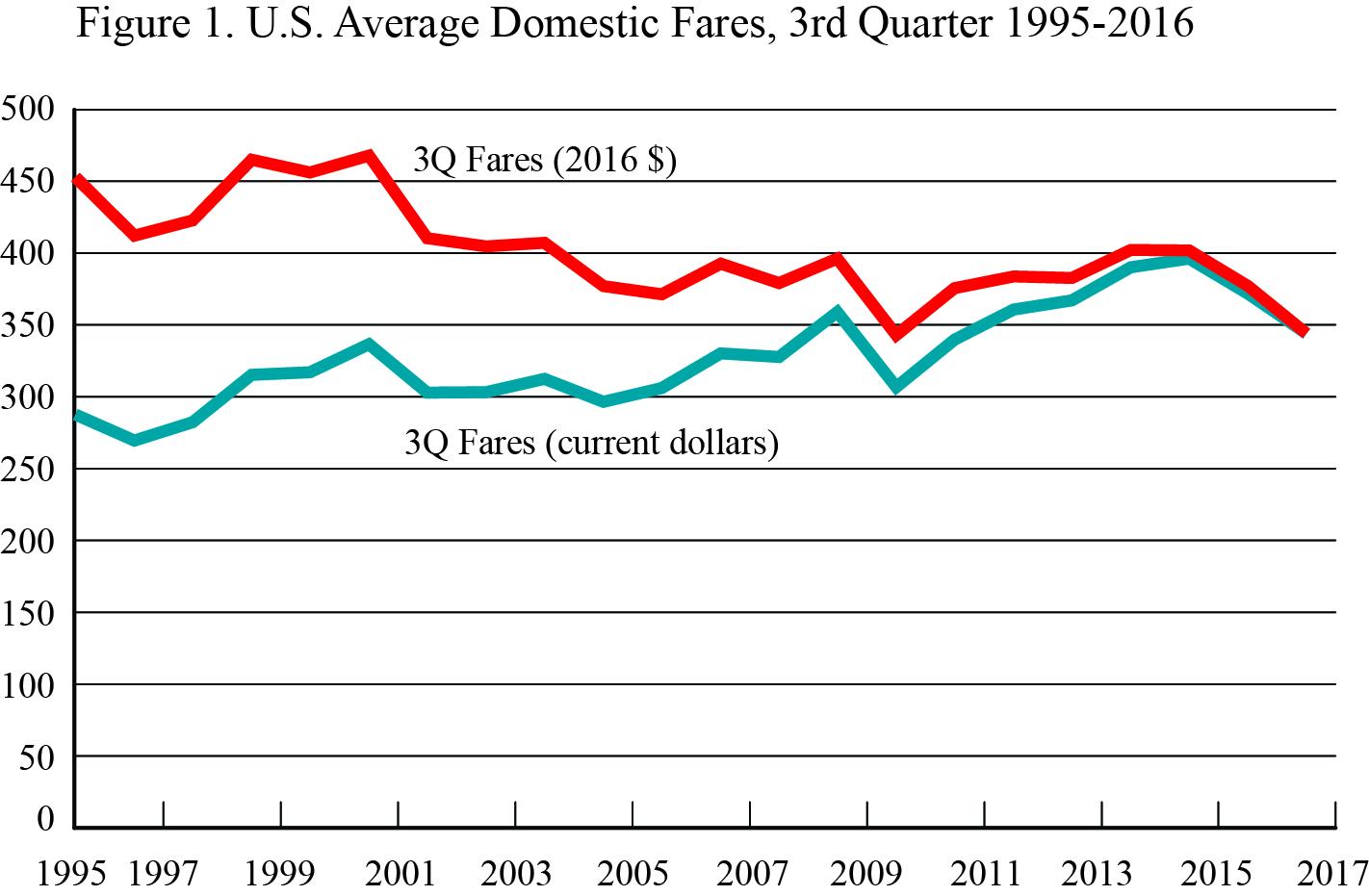 U.S. Average Domestic Fares, 3rd Quarter 1995-2016