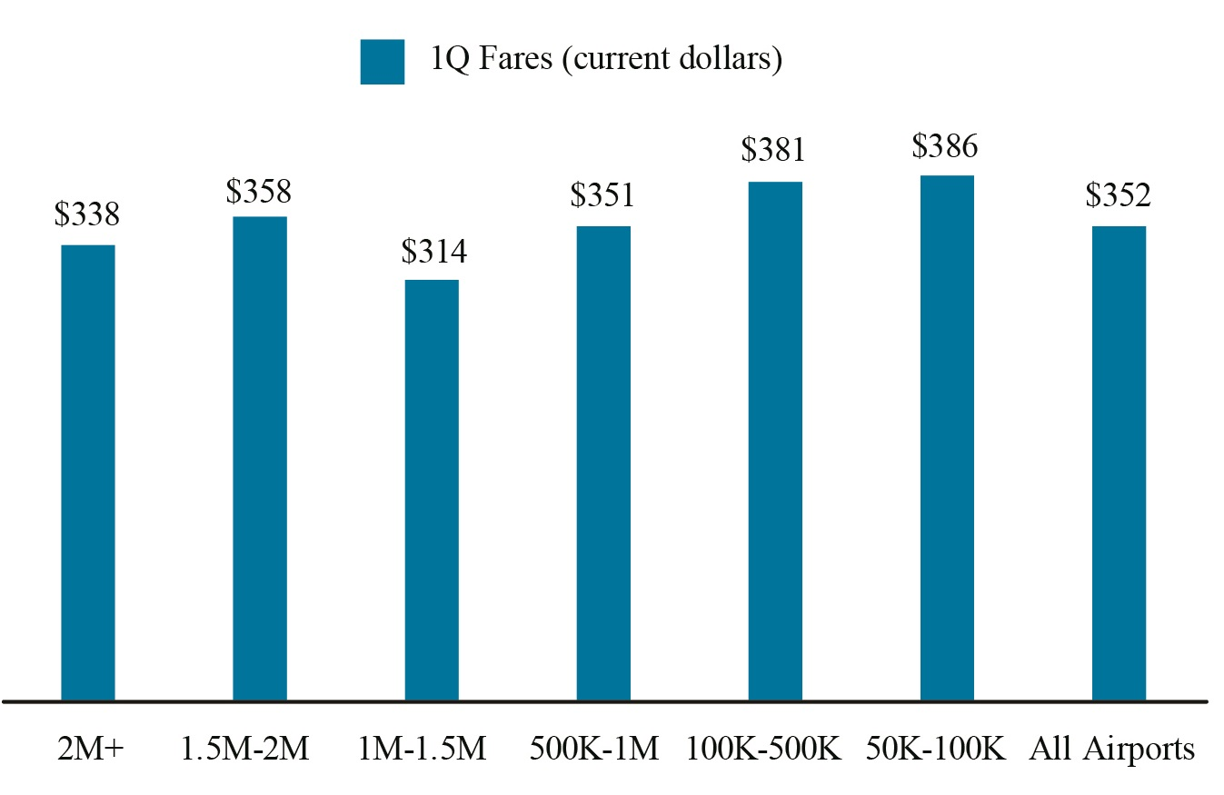 Air fares bureau of transportation statistics for Bureau transportation statistics