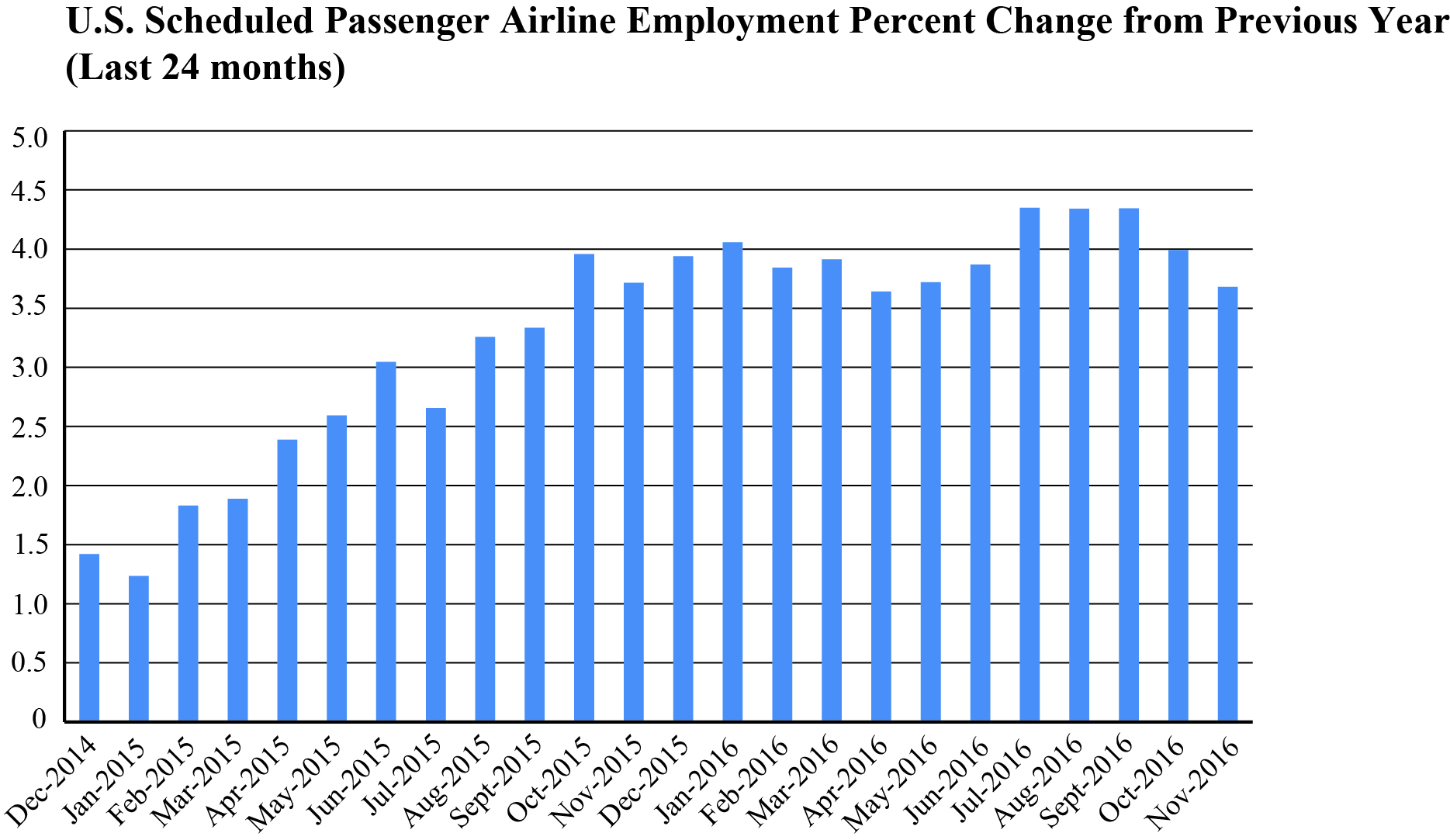 November 2016 Passenger Airline Employment Data | Bureau of