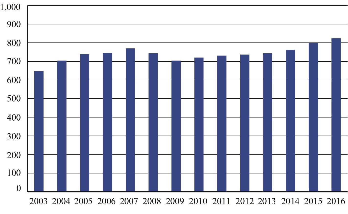 2016 Annual and December U S  Airline Traffic Data | Bureau