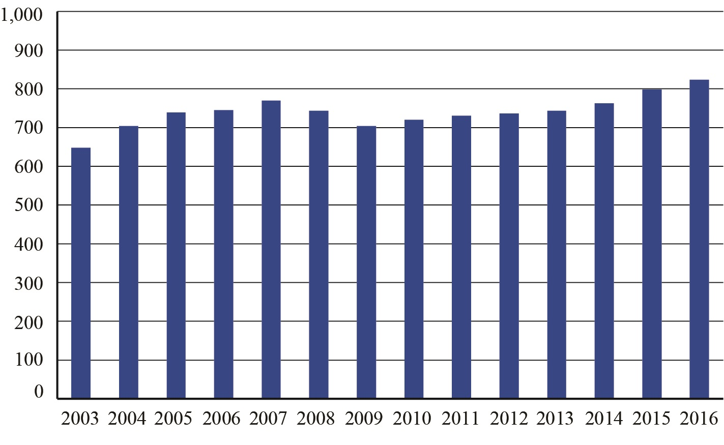 Figure 1. Annual Passengers on All U.S. Scheduled Airlines (Domestic & International), 2003-2016