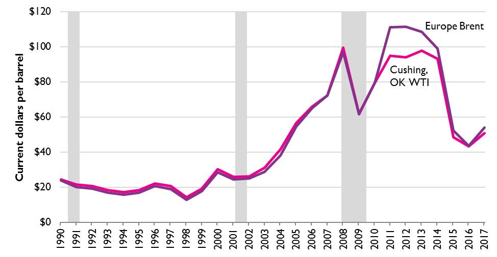 Price of Crude Oil (Current Dollars per Barrel) | Bureau of