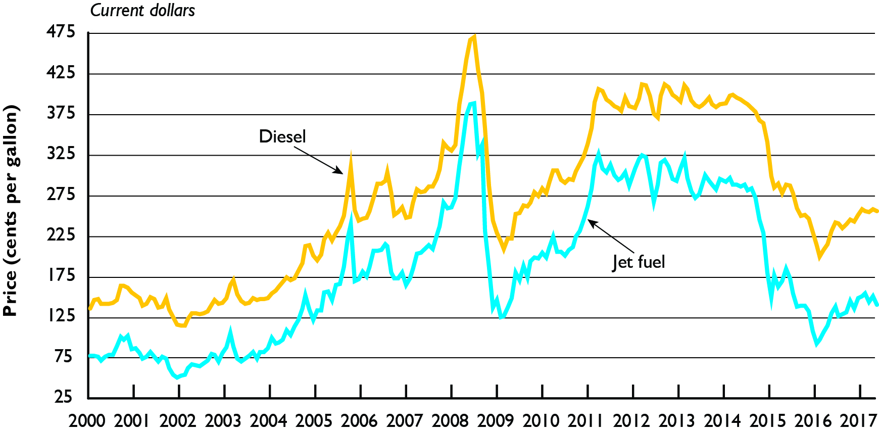 589de85c96 Monthly Diesel and Jet Fuel Prices  January 2000-June 2016