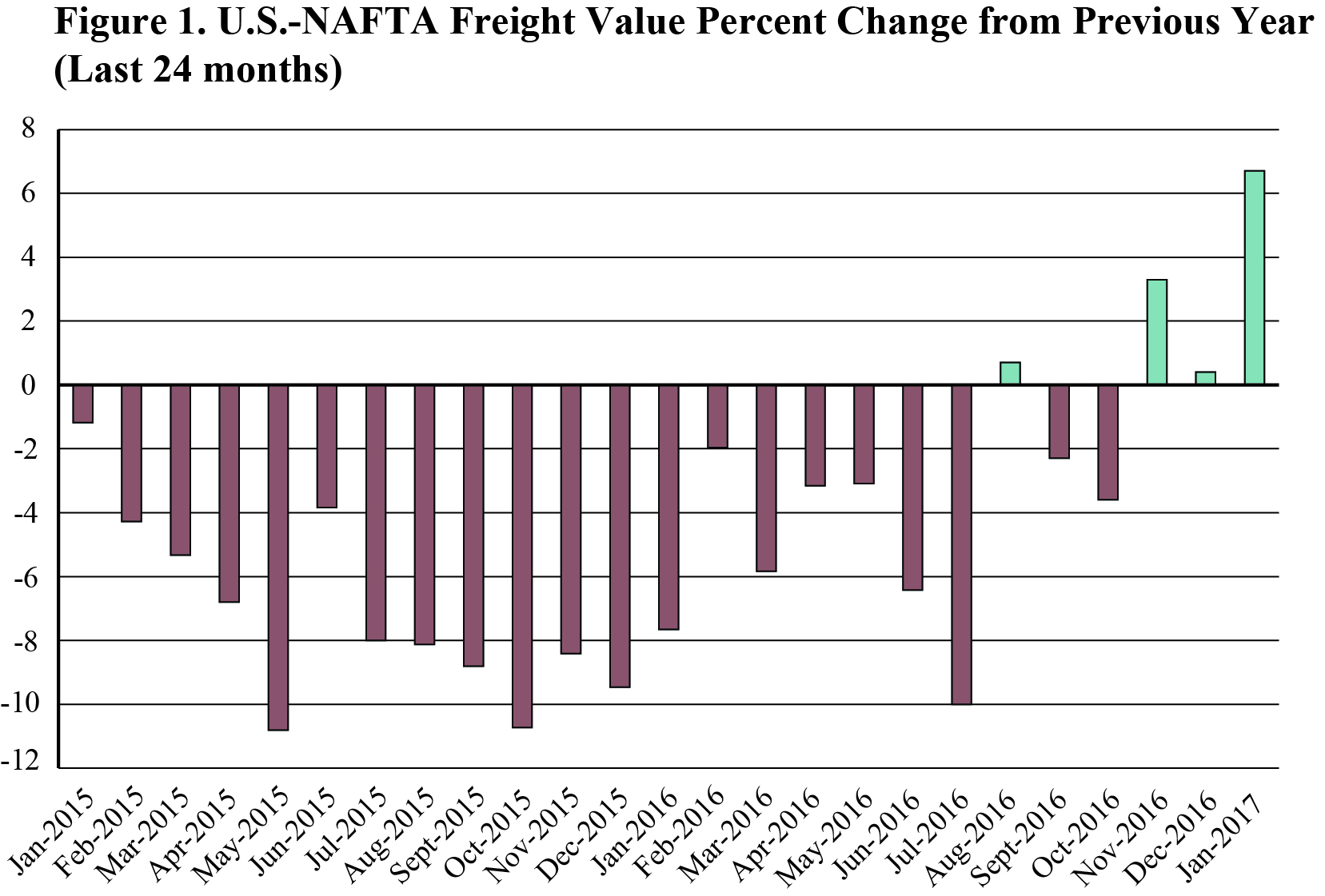 January 2017 North American Freight Numbers Bureau Of