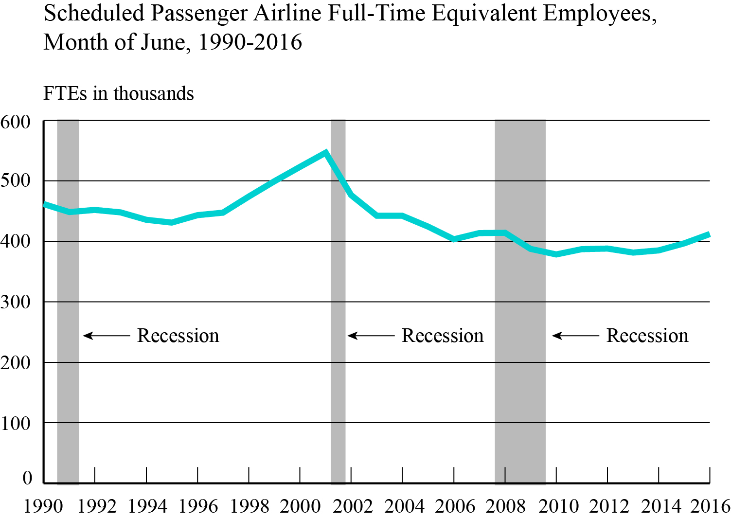 Scheduled Passenger Airline Full-Time Equivalent Employees, Month of June, 1990-2016