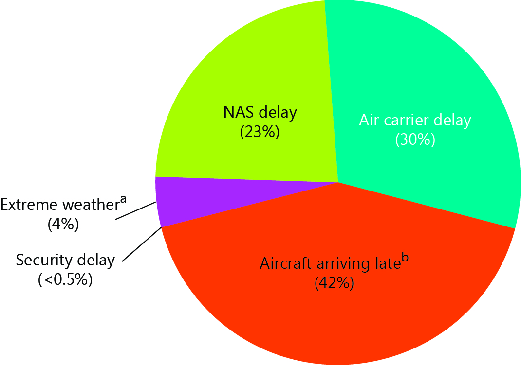 4-4 U S  Airport Delays by Cause: 2014 | Bureau of