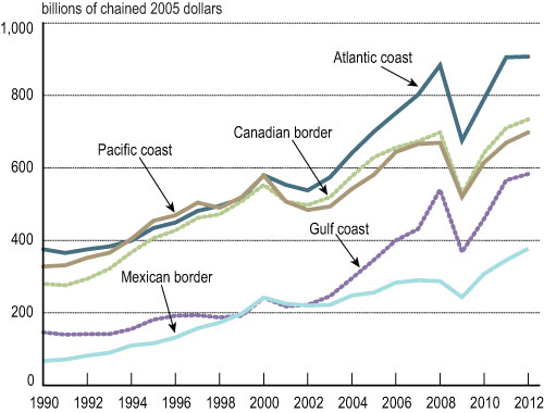 3-2 U.S. Trade by Coasts and Borders: 1990-2012