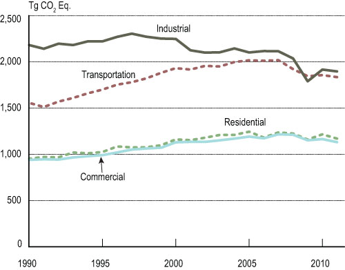 7-4 Greenhouse Gas Emissions by Sector: 1990-2011