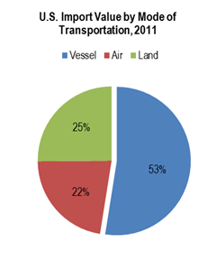 Figure 1—U.S. Imports Value by Mode of Transportation, 2011