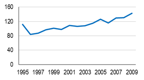 Figure 3—Number of U.S. Transit Ferryboats, 1995-2009