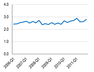 Figure 7—North American Cruise Passengers, 2006-Q1 to 2011-Q4