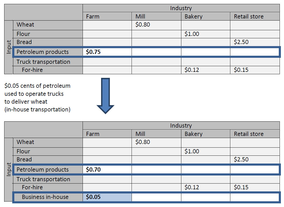 Table 2. Capturing the Dollar Value of Truck Transportation Activity Carried Out by a Farm for its Own Purposes (In-house Truck Transportation Activity) in the Transportation Satellite Accounts (Simplified Example)