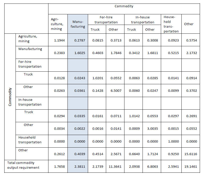 Table 7. Example Commodity by Commodity Requirements Table in the Transportation Satellite Accounts