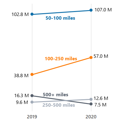 Line chart showing increases in long distance trips of different distances between 2019 and 2020 on Labor Day weekend