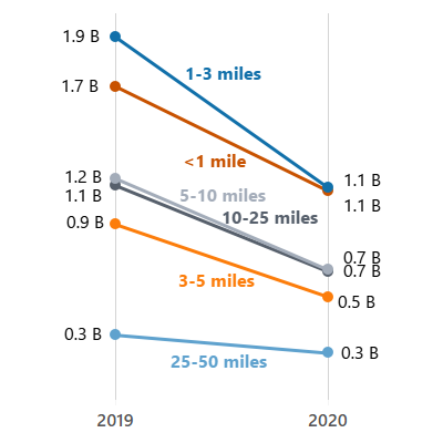 line chart showing decrease in number of local trips of varying distance between 2019 and 2020 on Labor Day weekend