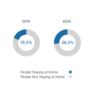 2 donut charts showing that the % of people staying home during Labor Day weekend increased from 2019 to 2020