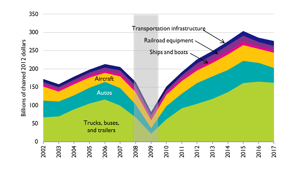 Private (Business) Investment in New Transportation Infrastructure and Equipment, 2002–2017 (billions of chained 2012 dollars)