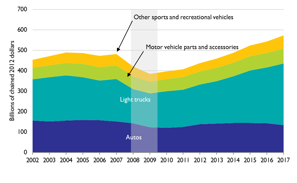 Household Purchase of Transportation Assets, 2002–2017 (billions of chained 2012 dollars)