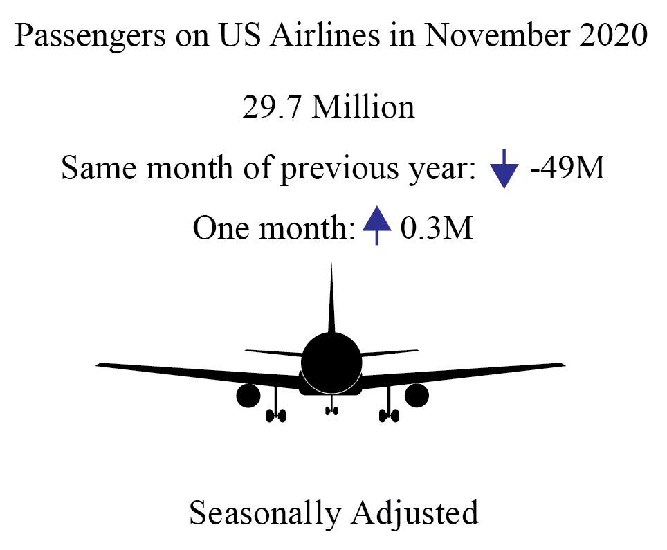 """infographic showing the decline in passengers over the previous year"""