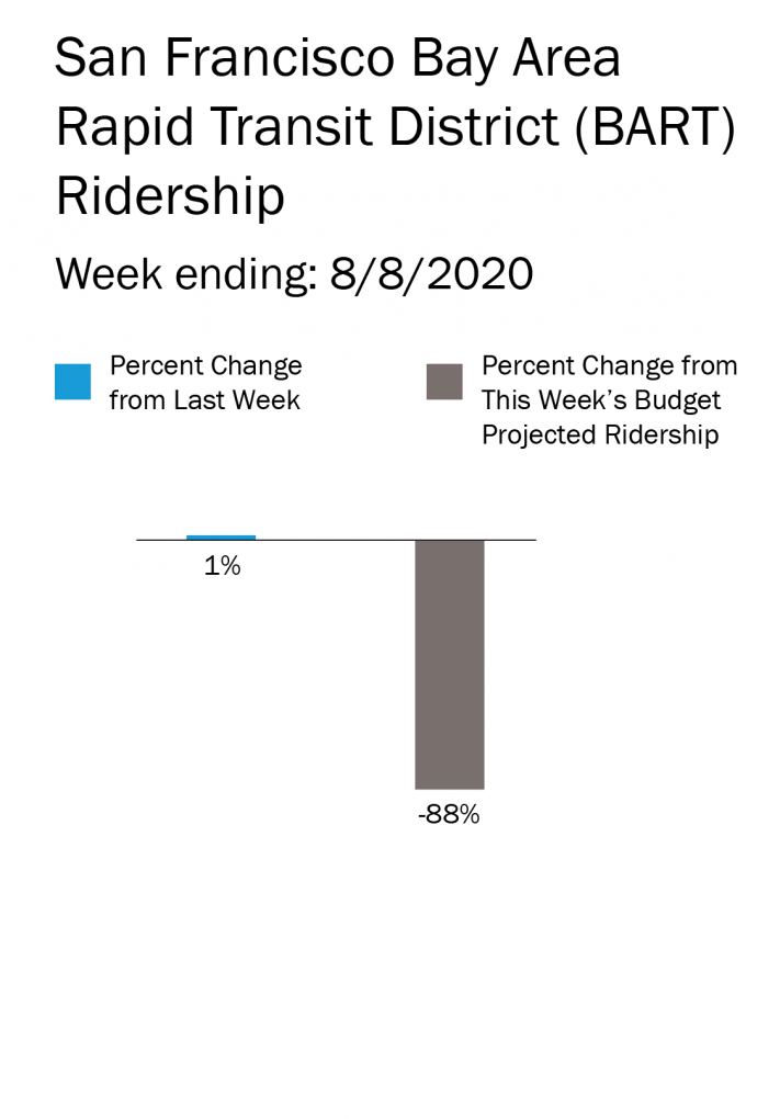 BART ridership is up from the previous week and down 89% from its budgeted target for the week