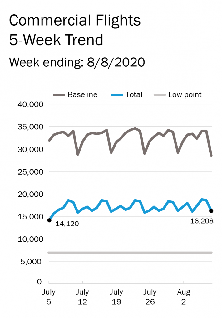 Graphic showing the 5-week-trend in commercial flights against a baseline of last year and a low point of April 25