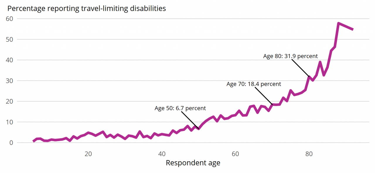 Figure 1: Disability Reporting Rate by Age (all ages), 2017