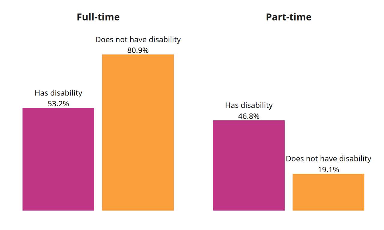 Figure 2: Full- and Part-Time Employment Status for Workers by Disability Status (age 18–64), 2017