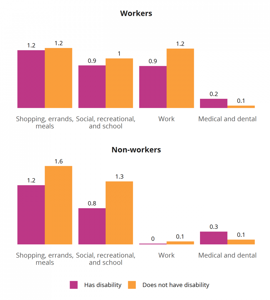 Figure 5: Travel by Trip Purpose, Disability Status, and Worker Status (age 18–64), 2017