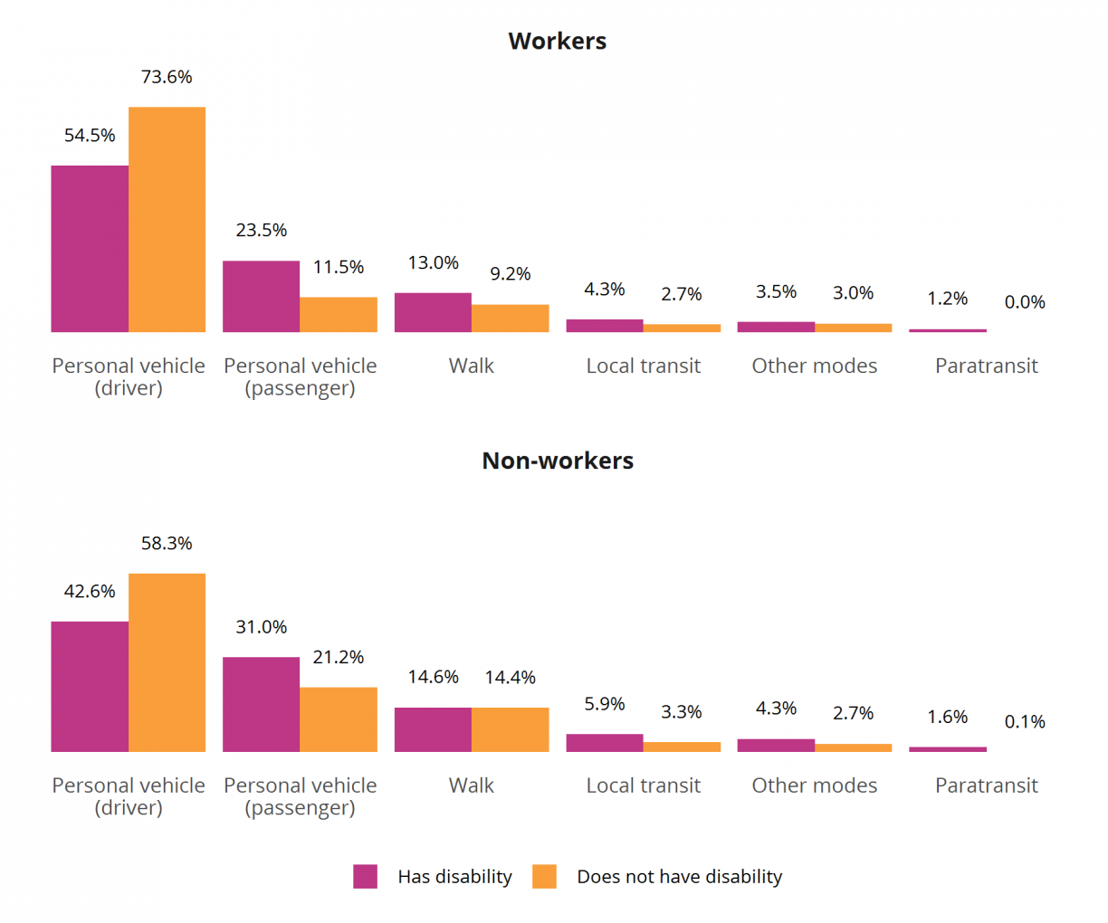 Figure 7: Mode Share by Worker and Disability Status (age 18–64), 2017