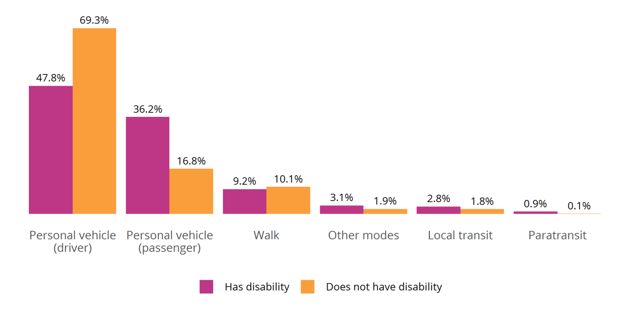 Figure 8: Mode Share by Disability Status (age 65 and older), 2017