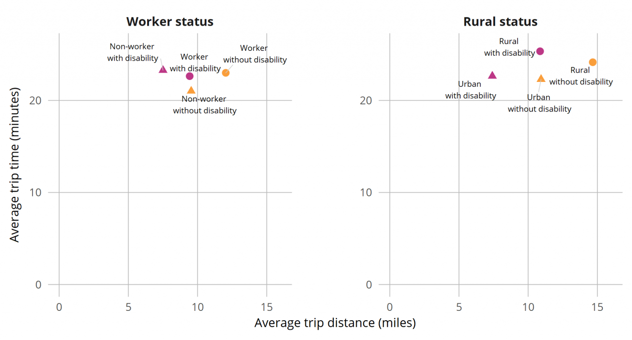 Figure 9: Average Trip Distance and Trip Time by Disability, Worker, and Rural Status (age 18–64), 2017
