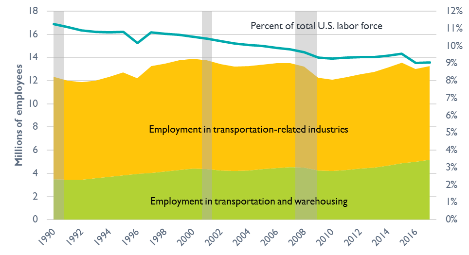 Graph of Transportation-Related Labor Force Employment in the United States, 1990– 2017