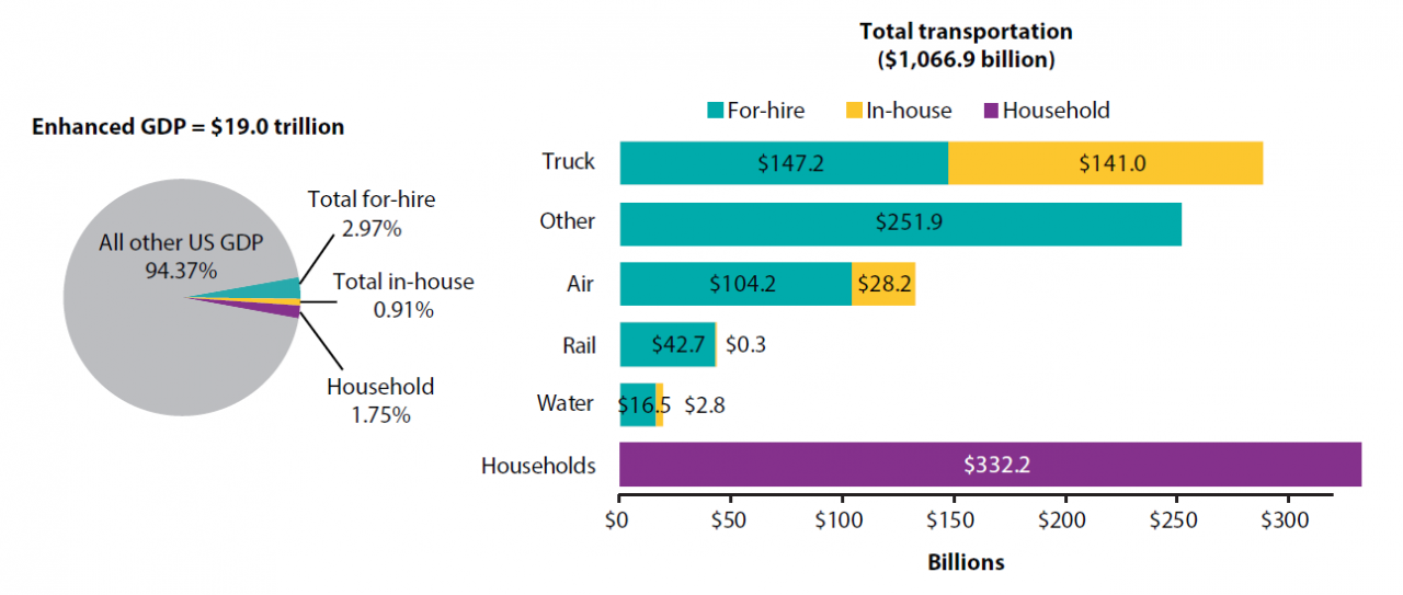 Gross Domestic Product (GDP) Attributed to Transportation Types and Modes, 2016
