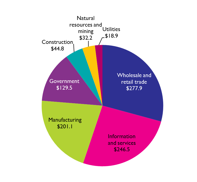 Use of For-Hire and In-House Transportation by Industry Sector, 2016 (billions of dollars)