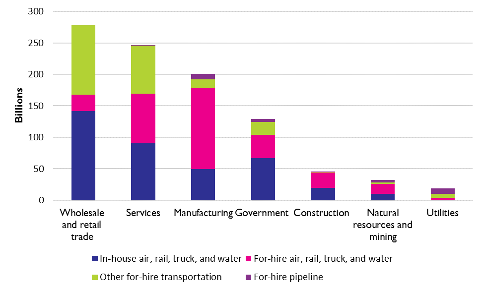 Use of For-hire and In-house Transportation by Industry Sector and Mode, 2016 (billions of dollars)