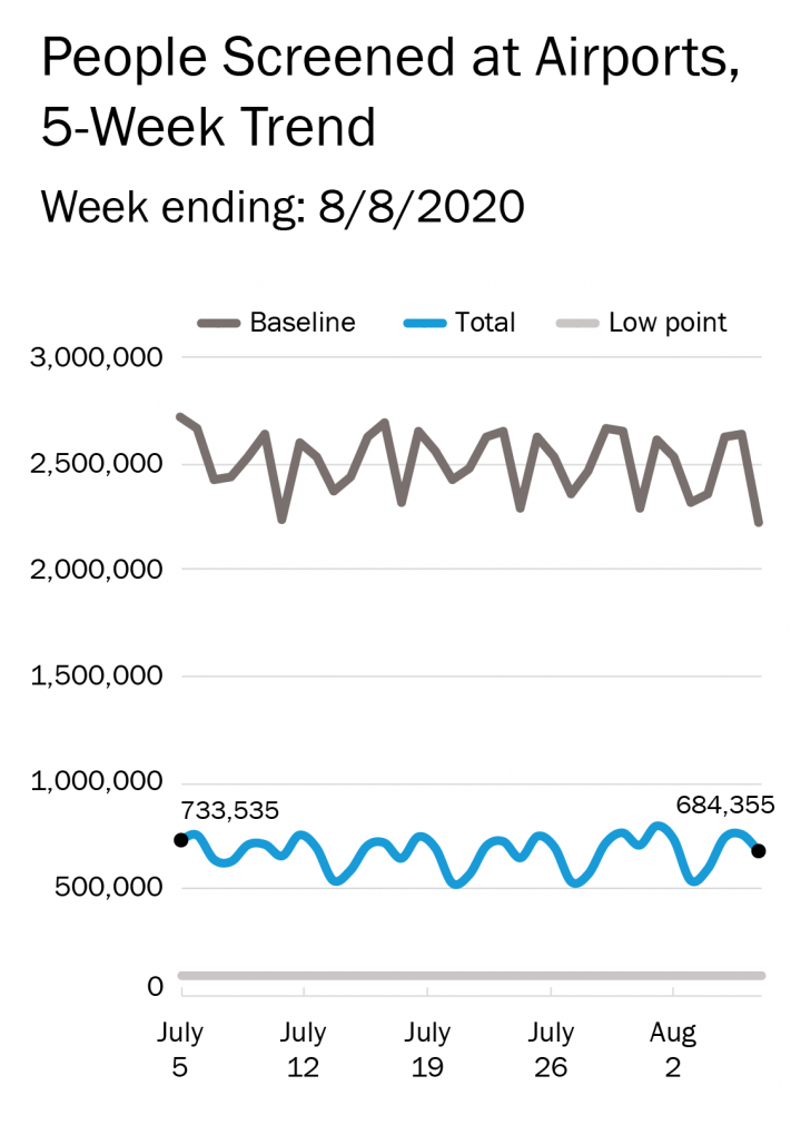 graphic showing the 5-week trend in people being screened at airports by T.S.A. against a baseline of last year and against a low water mark