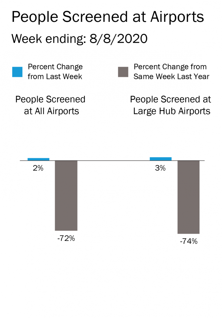Graphic showing the number of people screened by T.S.A. at airports against the number from last week and last year