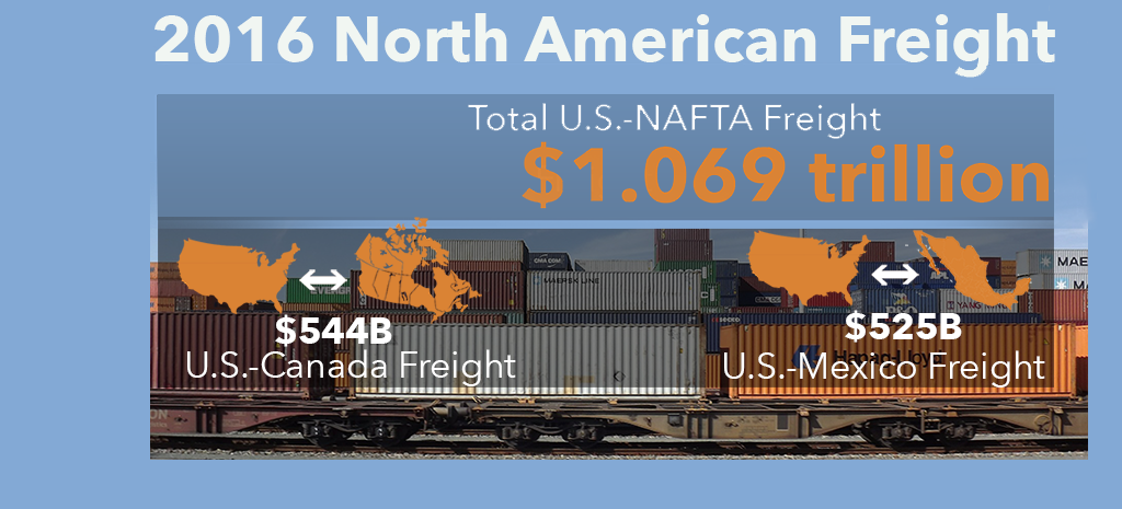 2016 North America Freight Total US NAFTA Freight $1.069 trillion; US-Canada Freight $544B; US-Mexico Freight $525B
