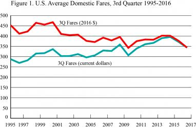 U.S. Average Domestic Fares, 3rd Quarter 1995-2016