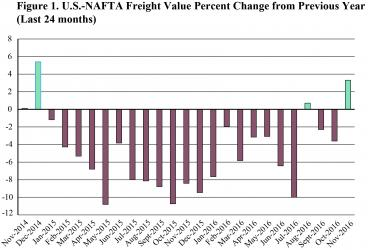 U.S.-NAFTA Freight Value Percent Change from Previous Year (Last 24 months),November 2016