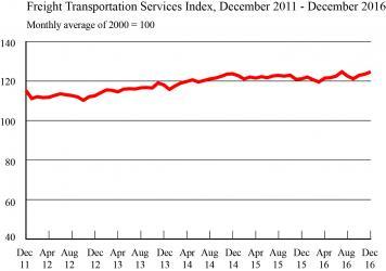 February TSI Graphic