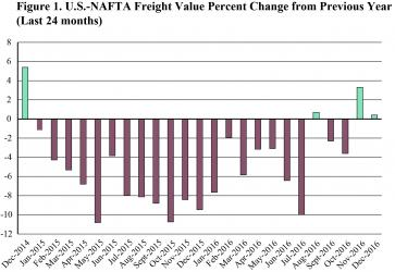 U.S.-NAFTA Freight Value Percent Change from Previous Year (Last 24 months), December 2016