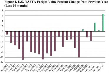Figure 1. U.S.-NAFTA Freight Value Percent Change from Previous Year, January 2017 (Last 24 Months)