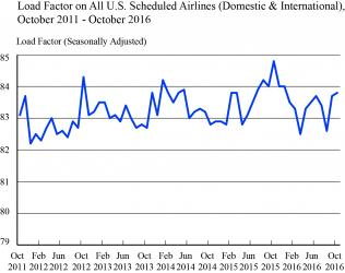 Load Factor on All U.S. Scheduled Airlines (Domestic & International), October 2011 - October 2016