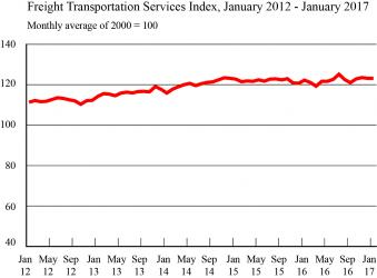 Freight Transportation Services Index, January 2012-January 2017