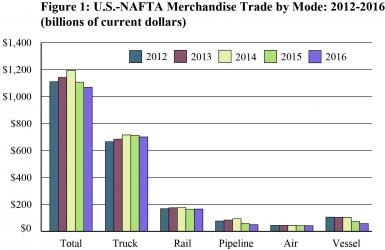 U.S.-NAFTA Merchandise Trade by Mode: 2012-2016 (billions of current dollars)