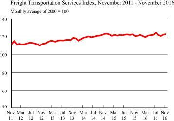 Freight Transportation Services Index, November 2011 - November 2016