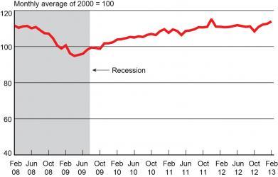 Graph Thumnail