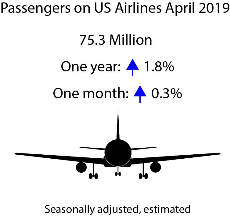 Estimated April 2019 U S  Airline Traffic Data | Bureau of