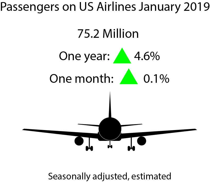 Estimated January 2019 U S  Airline Traffic Data | Bureau of